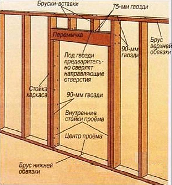 Как сделать дверной проем в каркасном доме