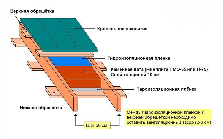 Сделать крышу дома своими рука